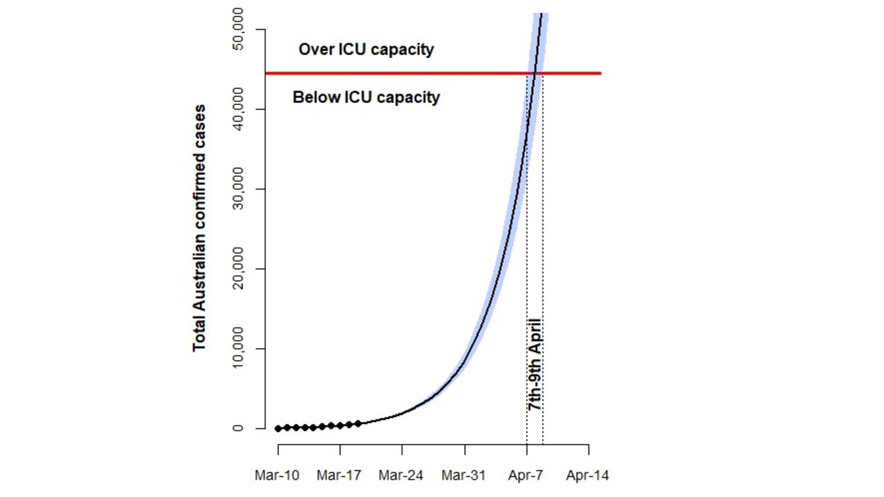 A graph showing when Australia will run out of ICU beds. Picture: Medium