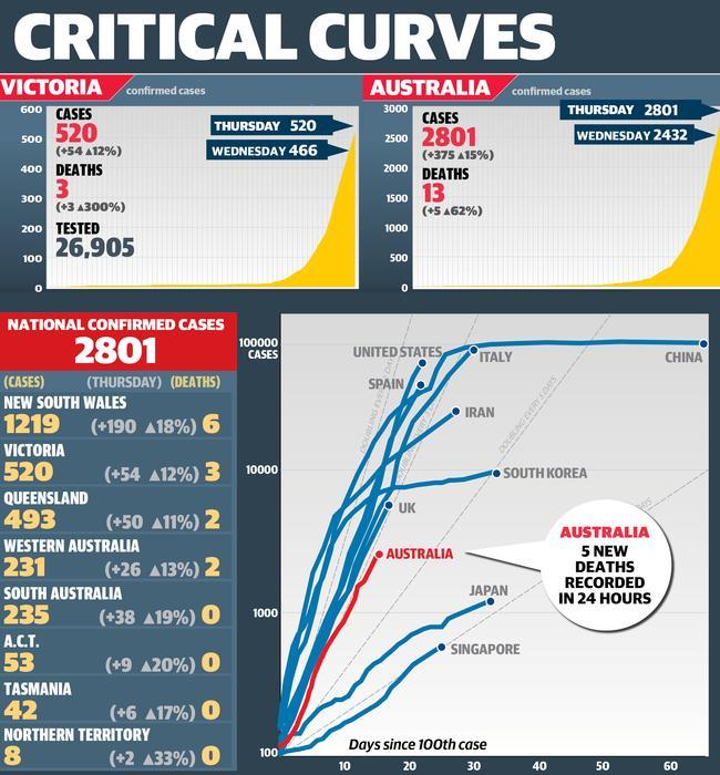 web corona critiacl curves 60 700