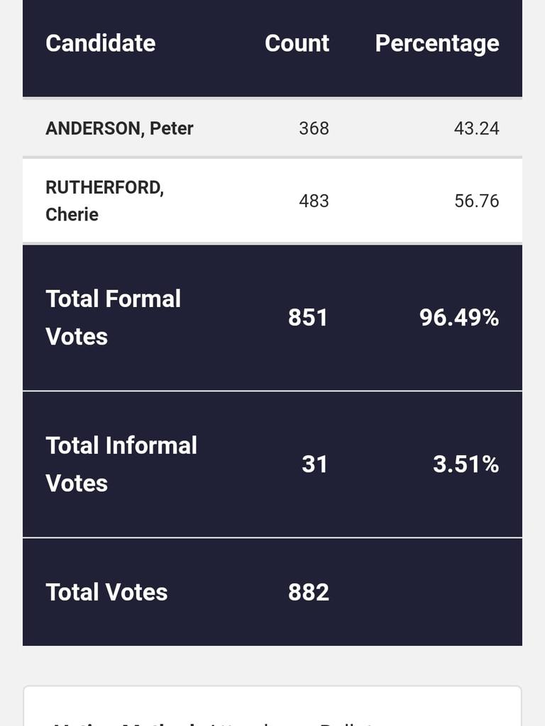 ELECTION RESULTS: They are the latest results in the RRC local government election.