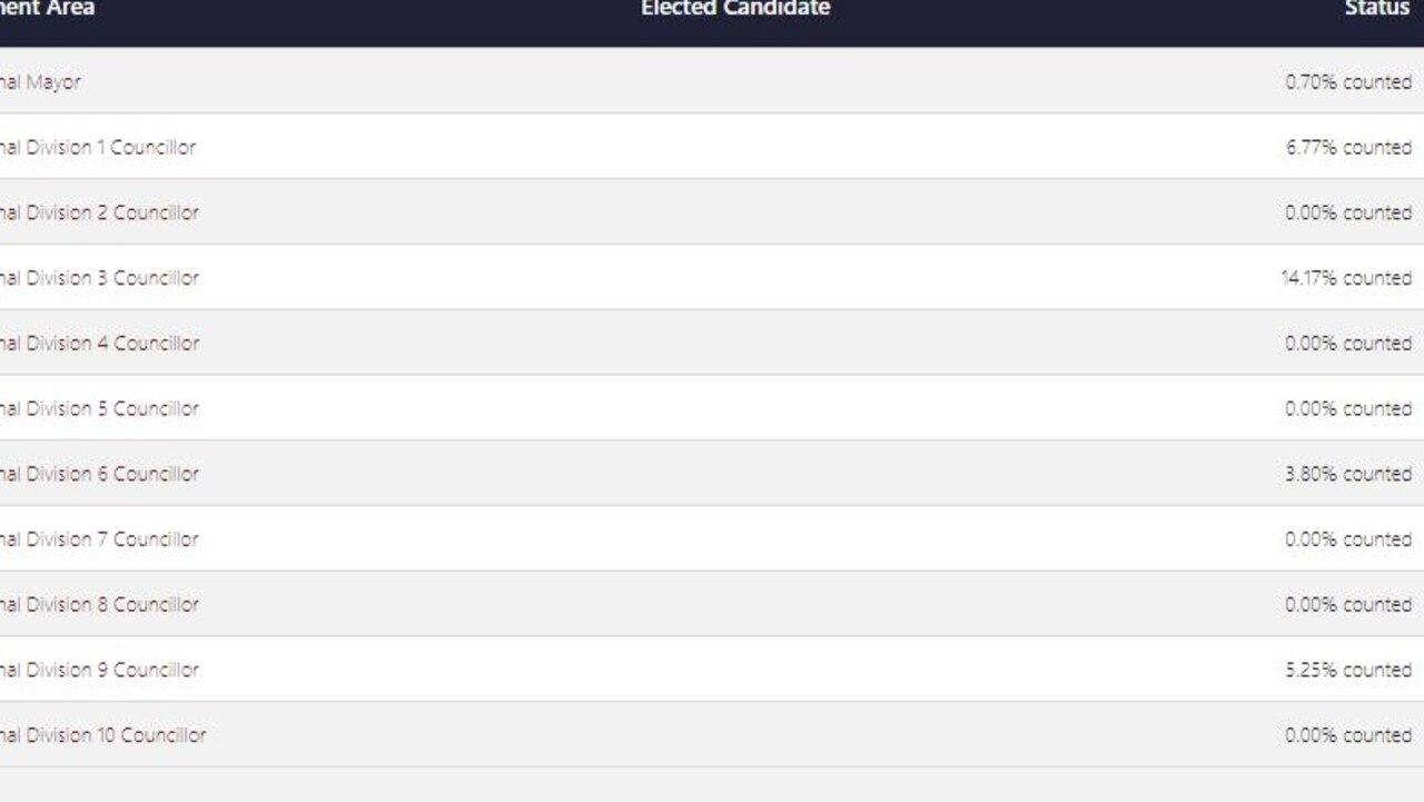 The poll status of the Bundaberg LGA according to the ECQ website at 10.35pm.