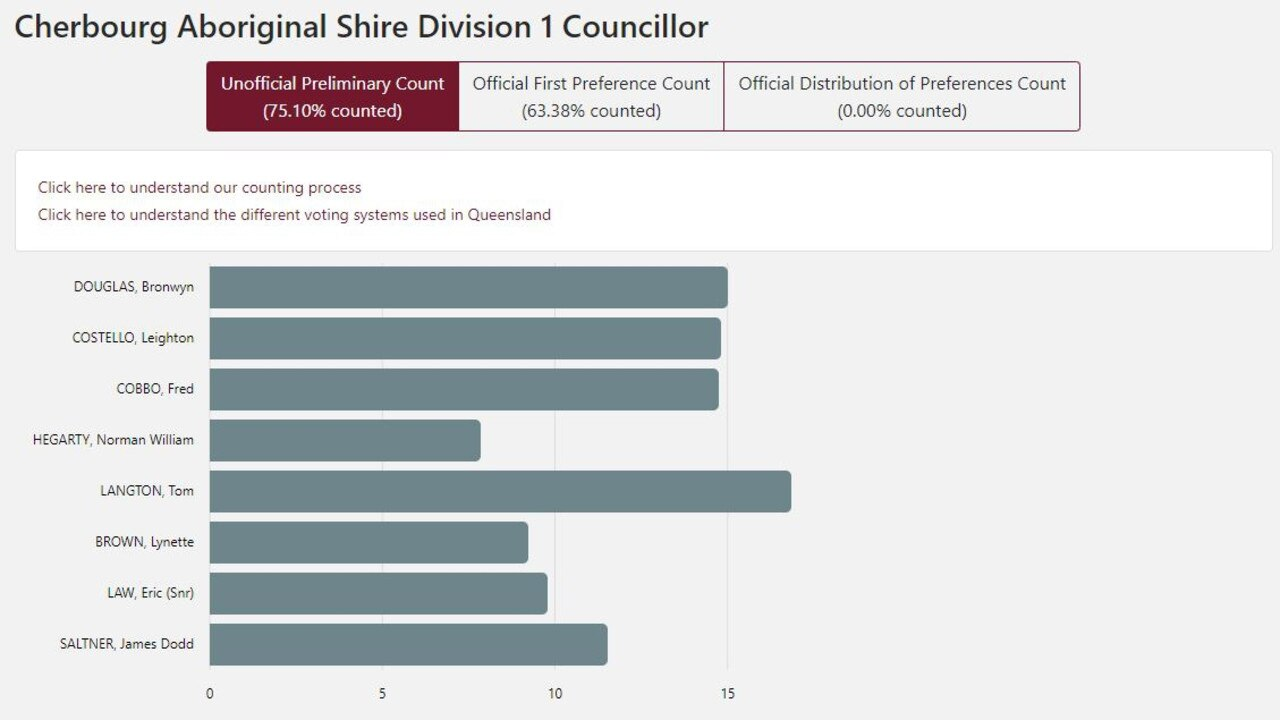 The results as they currently stand for Cherbourg division one councillor as of Friday, April 3 at 11.30am.