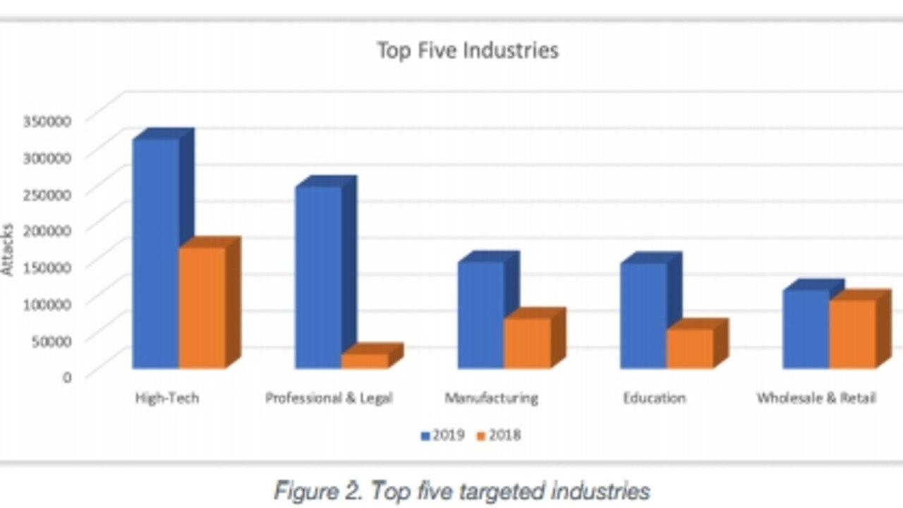 The top five cyber crime targeted industries last year. Graph: Palo Alto Networks