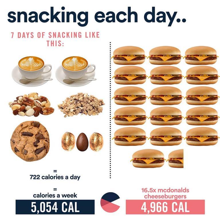 This post by Equalution shows how snacking can add up. Picture: Instagram.