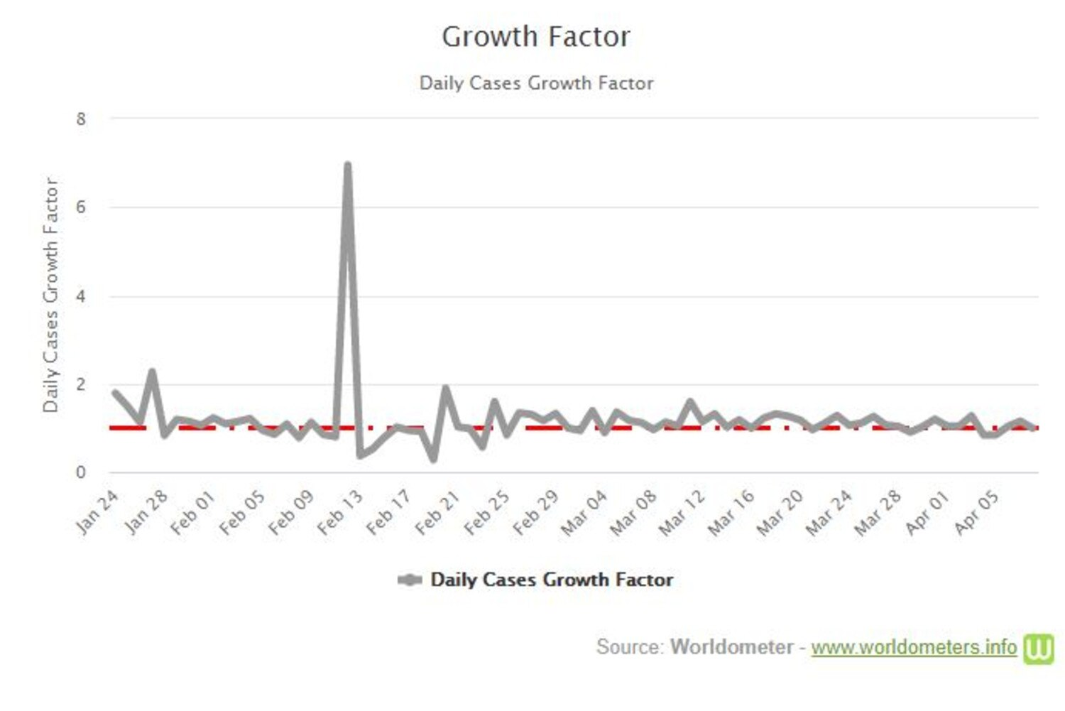 The global daily cases growth factor just went below 1, recording 9.9 on April 8. Picture: Worldometers