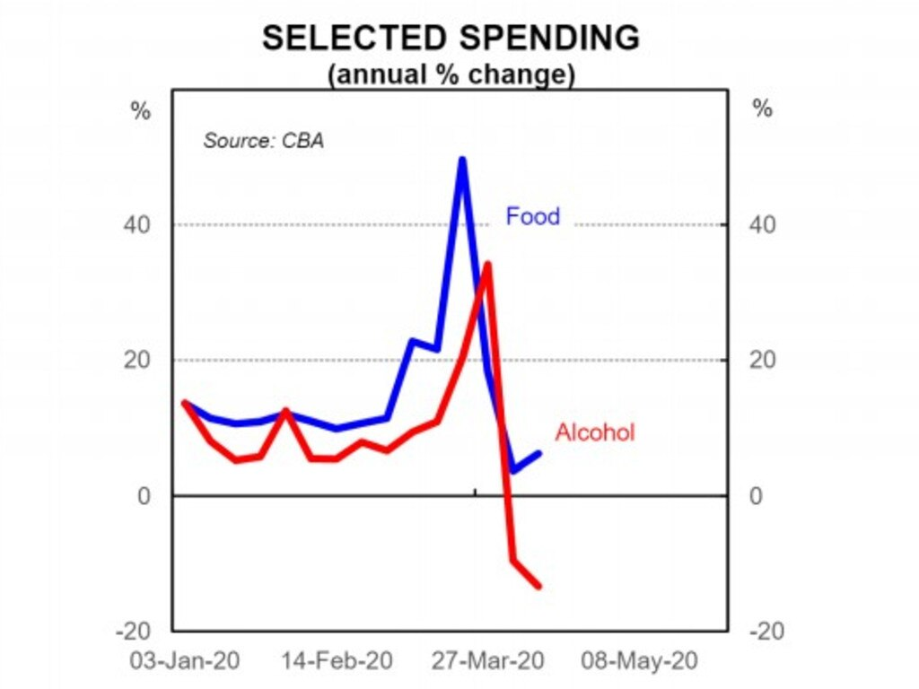 Food and alcohol sales both spiked in the past two to three weeks. But overall alcohol sales are now in negative territory.