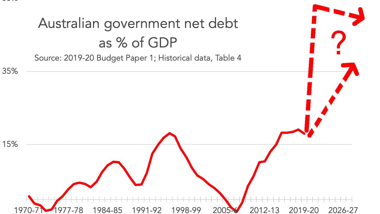 Australian Government net debt as percentage of GDP. (This chart shows net debt, a slightly different measure to the historic debt chart above because it takes into account assets too.) Picture: Supplied