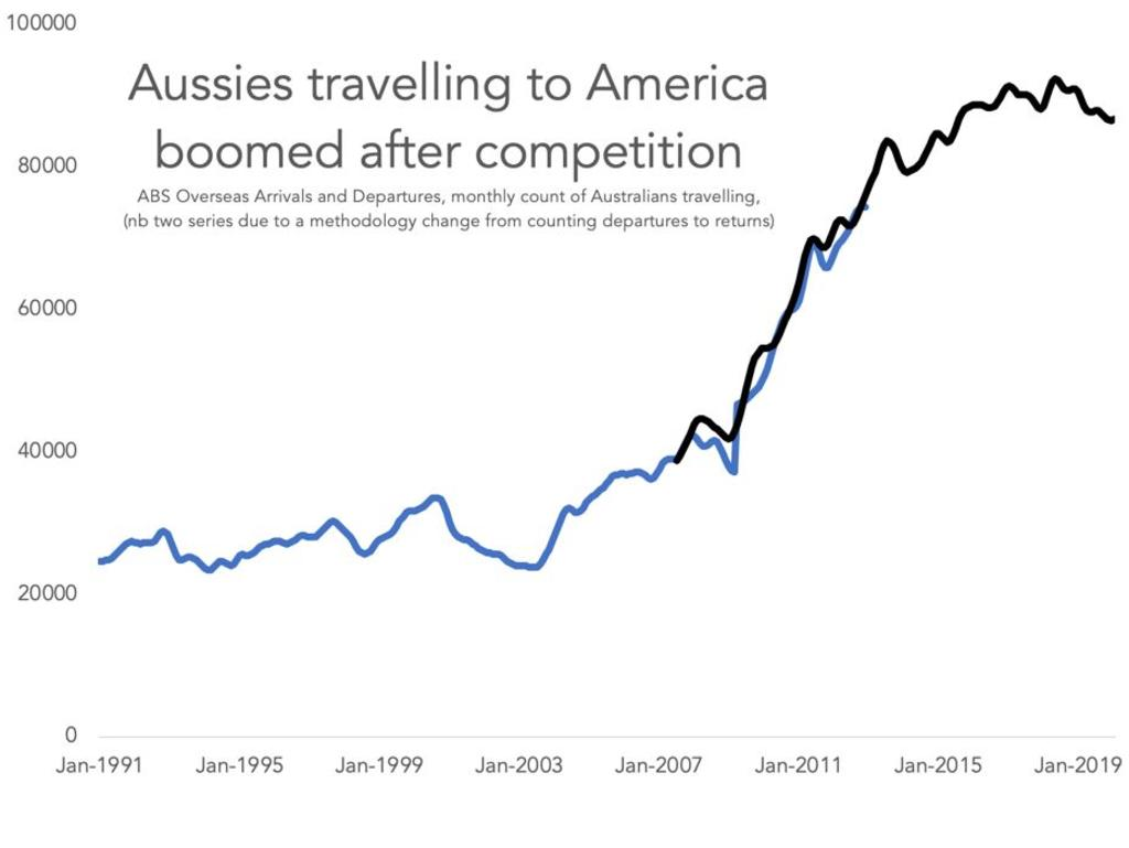 Graph shows boom to US travel after Virgin Australia entered market.