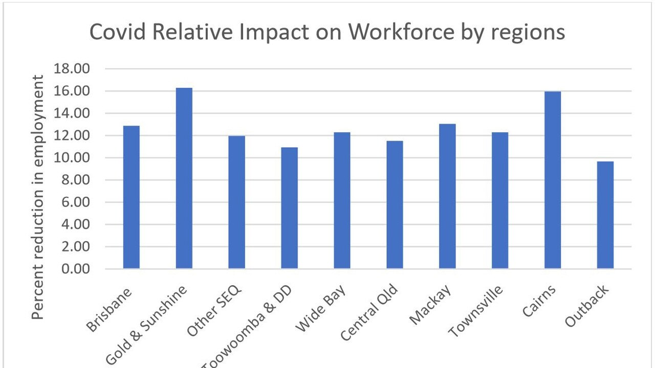 Figures from a new report by CQUniversity Economist John Rolfe