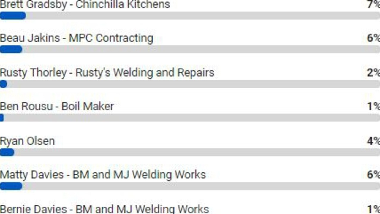 ANNOUNCED: A full list of Chinchilla's top tradies as voted by you.