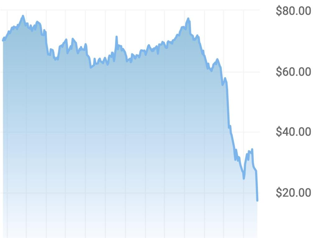 How the Malaysian Tapis fell below $20 a barrel this month. Picture: Oilprices.com
