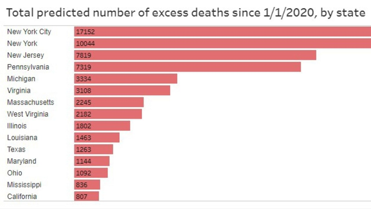 New York City and state have seen a huge number of excess deaths this year. Picture: CDC