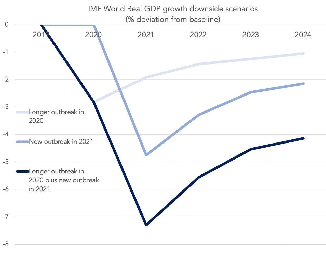IMF world real GDP growth downside scenarios