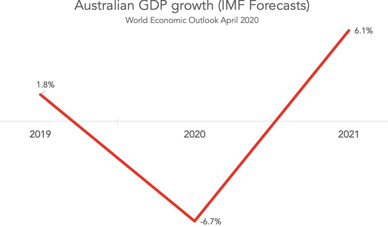 Australian GDP growth - IMF Forecasts