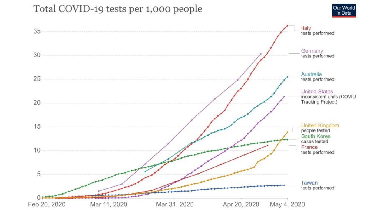 Italy is now testing more people per capita than other nations, but Australia still leads the US. Picture: Our World in Data.