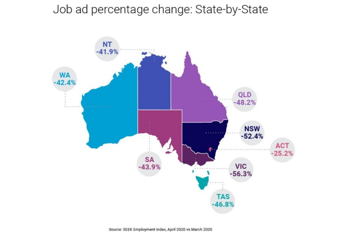 While all states and territories have reported a decrease in job ads, some have been impacted more than others. Picture: Seek.