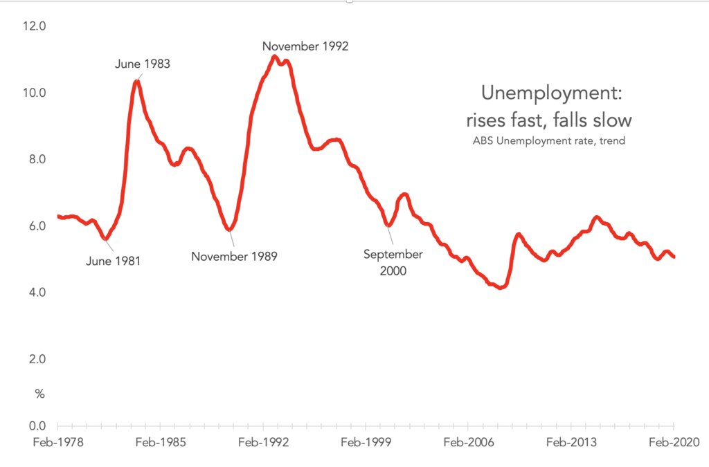 Unemployment – rises fast, falls slow.