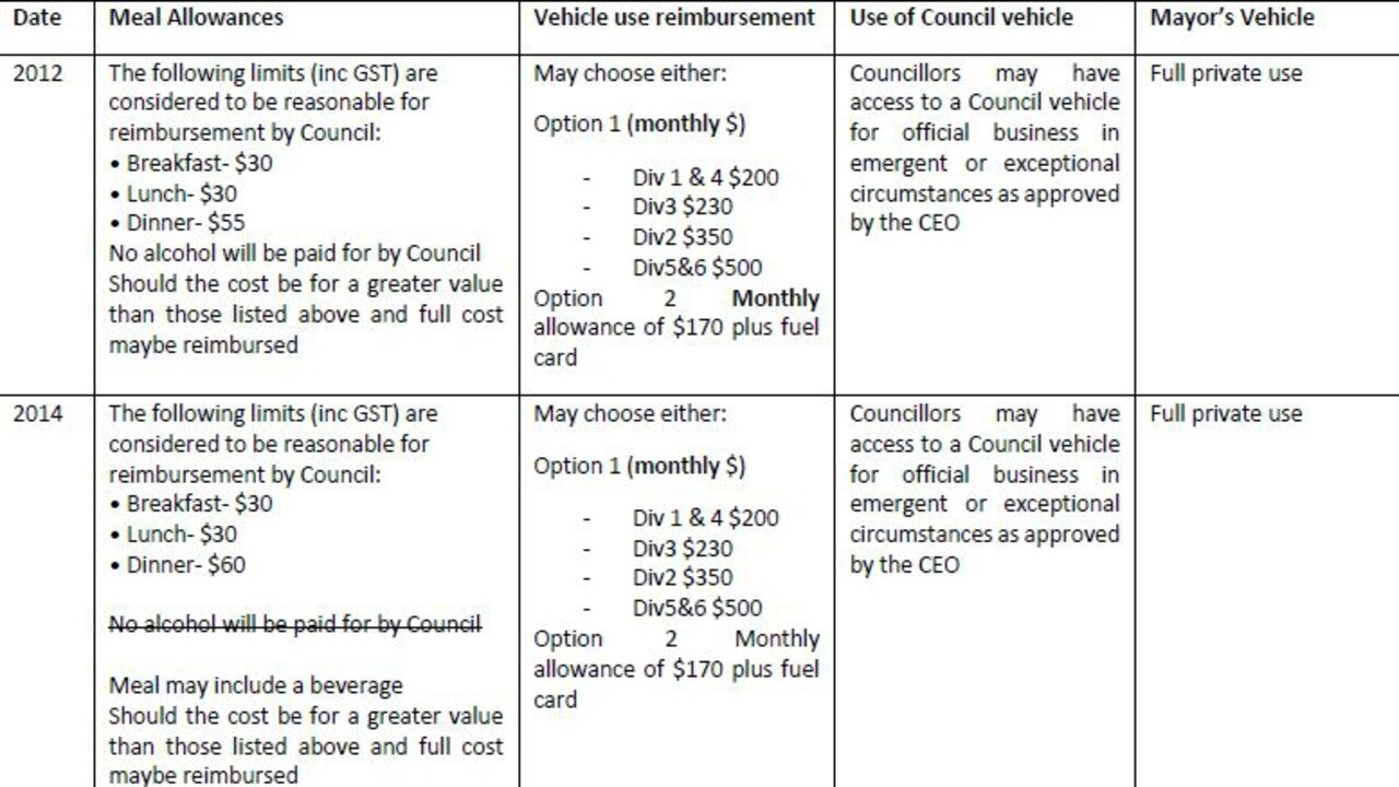 The table provides a history of reimbursements as previously provided by Council part one. Photo: SB Council