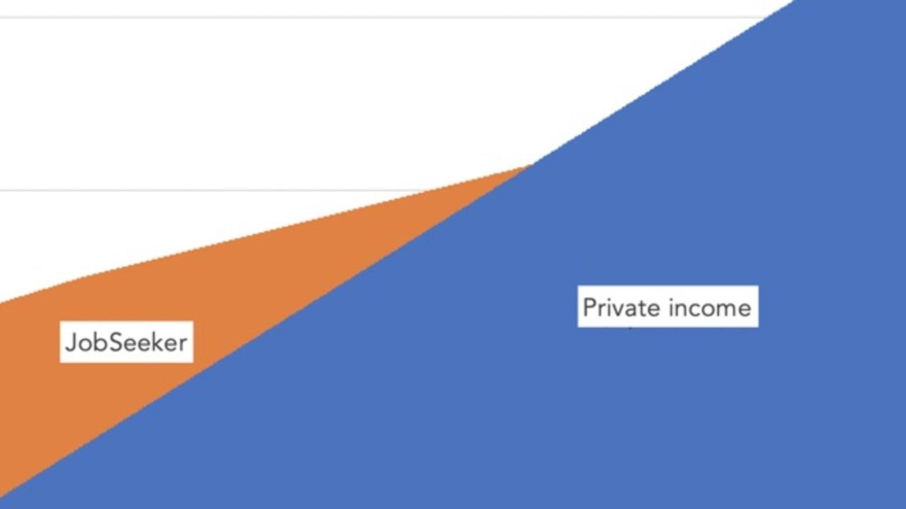 'Crazy' jobseeker payment loophole graph