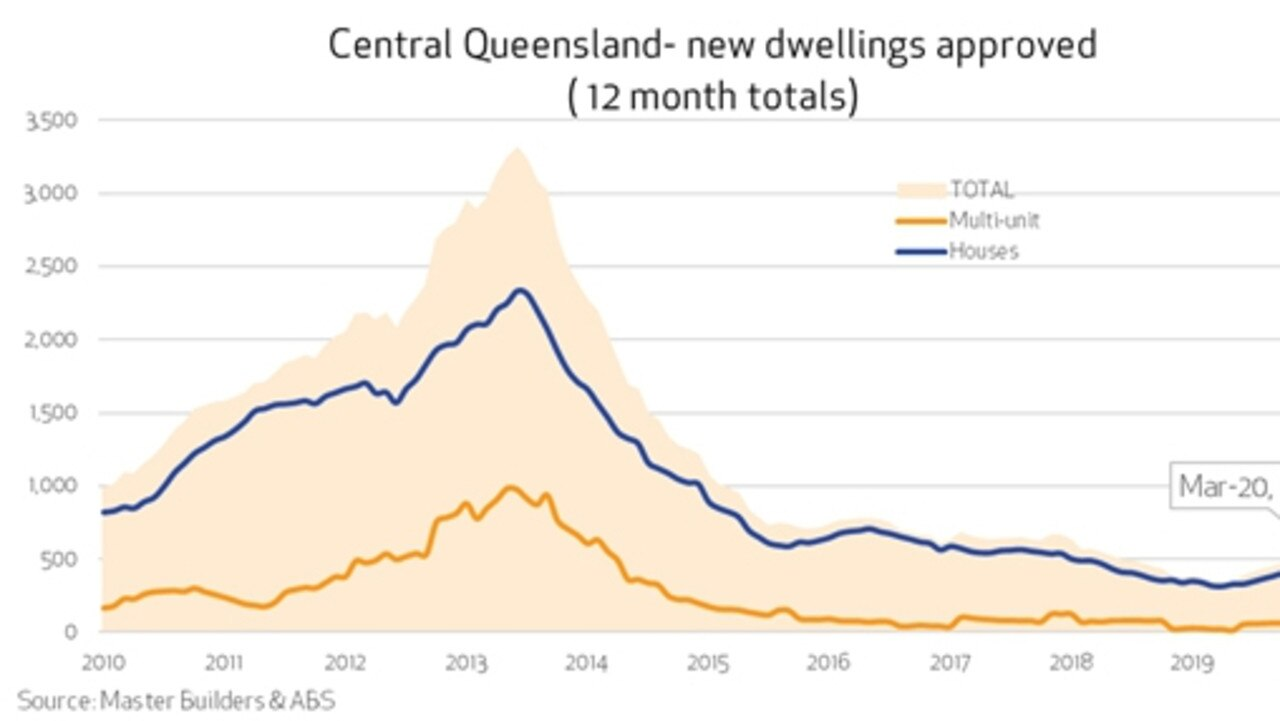 The CQ building industry's climb out a three-year slump has been severely impacted by the coronavirus pandemic