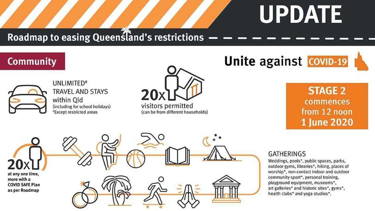 Queensland's roadmap of easing restrictions
