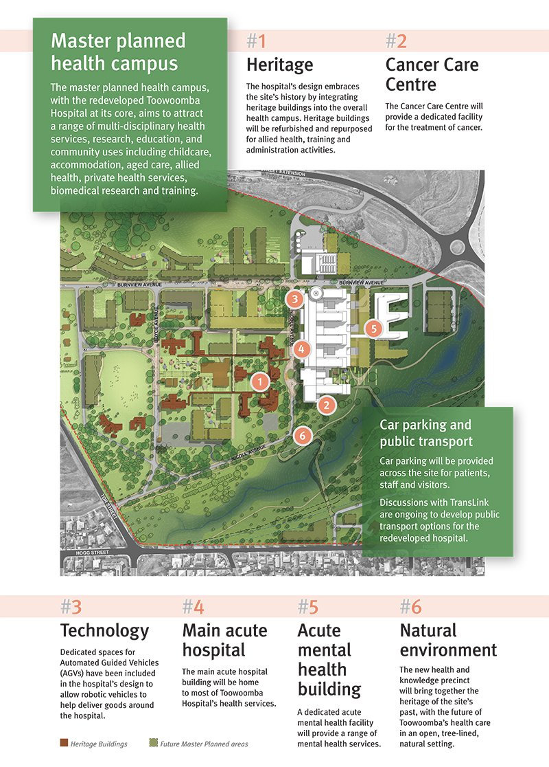 Toowoomba Hospital master plan at the Baillie Henderson site.