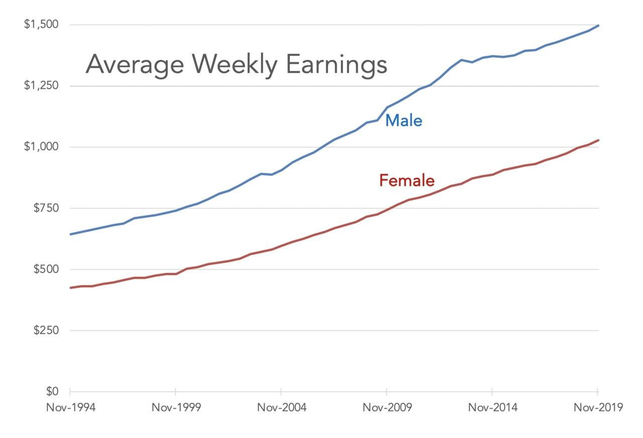 The average Australian man is making 2.3 times as much money as in 1994, and the average Australian woman is making 2.4 times as much. Picture: Supplied