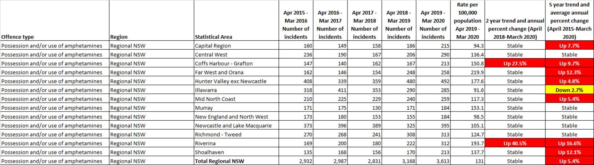 Amphetamine crime stats from BOCSAR