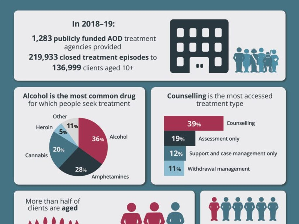 A growing number of Australians are seeking treatment for drug and alcohol abuse. Picture: Australian Institute of Health and Welfare.