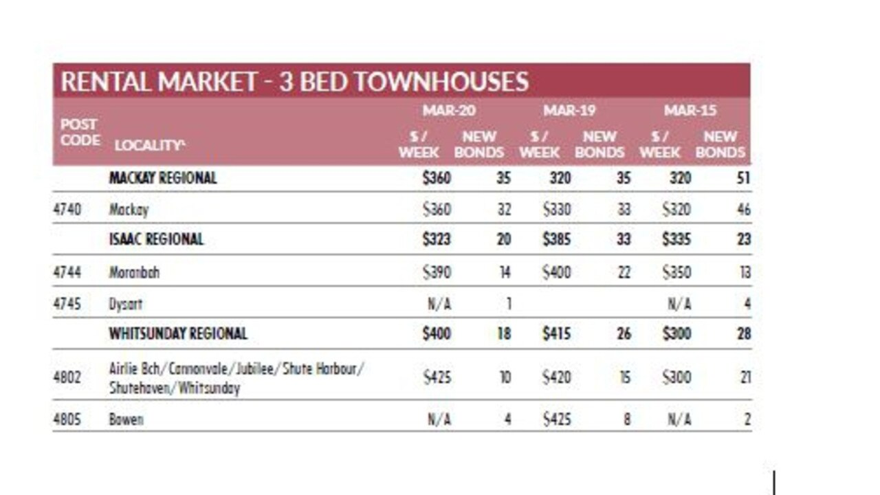 Townhouse rental market details in the latest Real Estate Institute of Queensland Quarterly Market Monitor, June 2020.