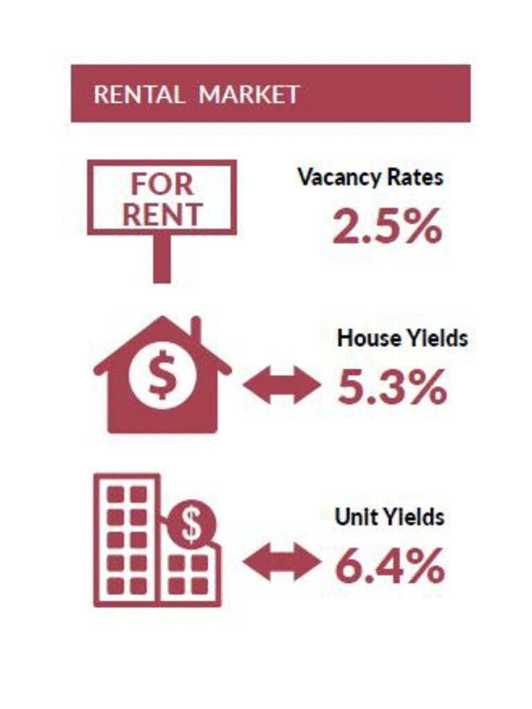 What you need to know about rentals from the Real Estate Institute of Queensland Quarterly Market Monitor, June 2020.