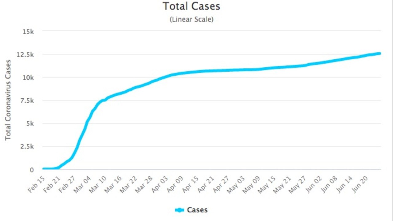 The number of total cases flattened before rising again. Picture: Worldometres.com
