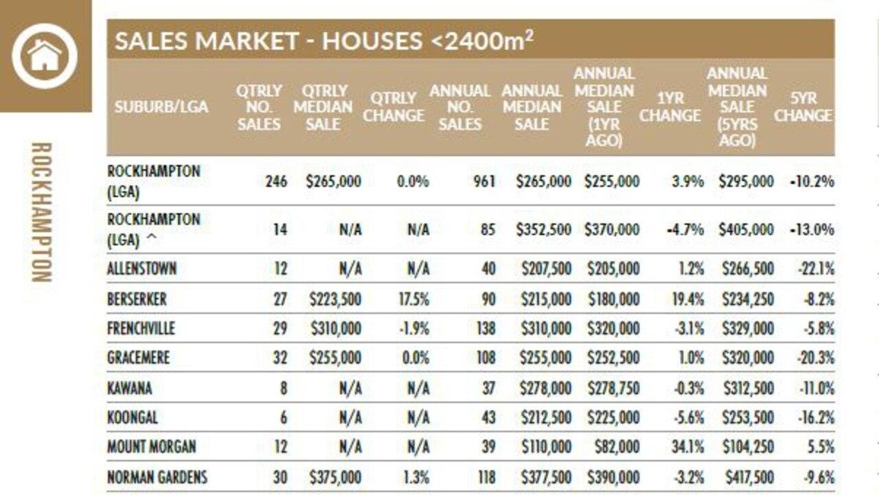 Median house prices for Rockhampton Region March quarter 2020.