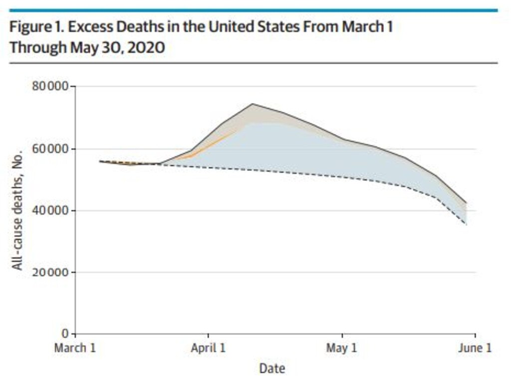 Excess Deaths in the United States From March 1 through May 30, 2020.