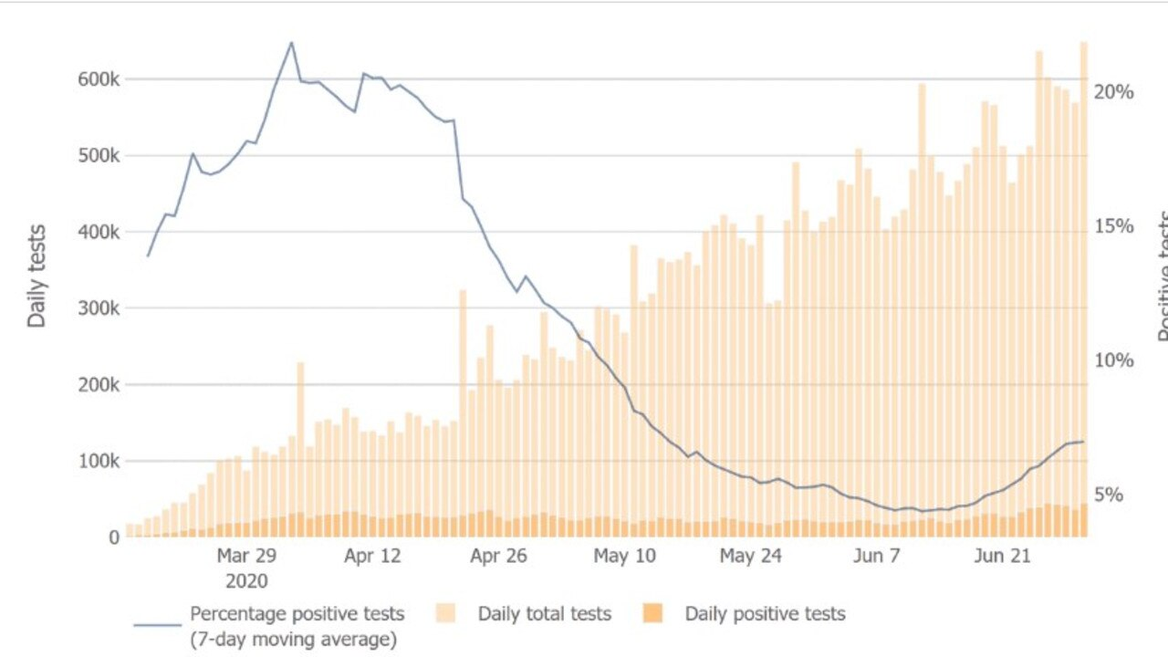 Percentage of overall US tests (bars) compared to percentage positive tests (line). Picture: COVID Tracking Project.