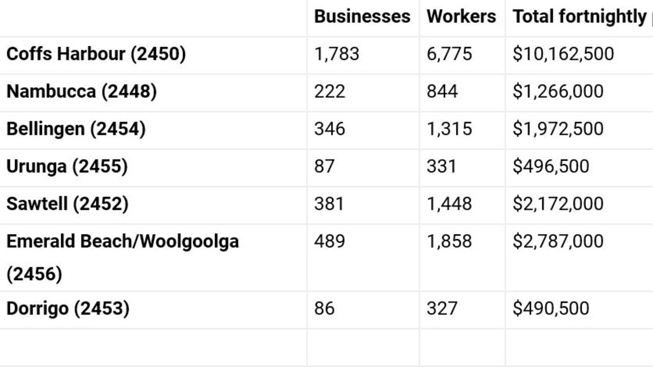 The numbers of workers and businesses on JobKeeper in the region by postcode.