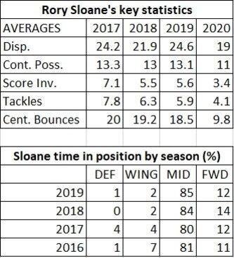 Rory Sloane stats that matter