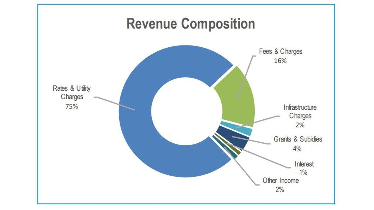 Whitsunday Regional Council's revenue composition.
