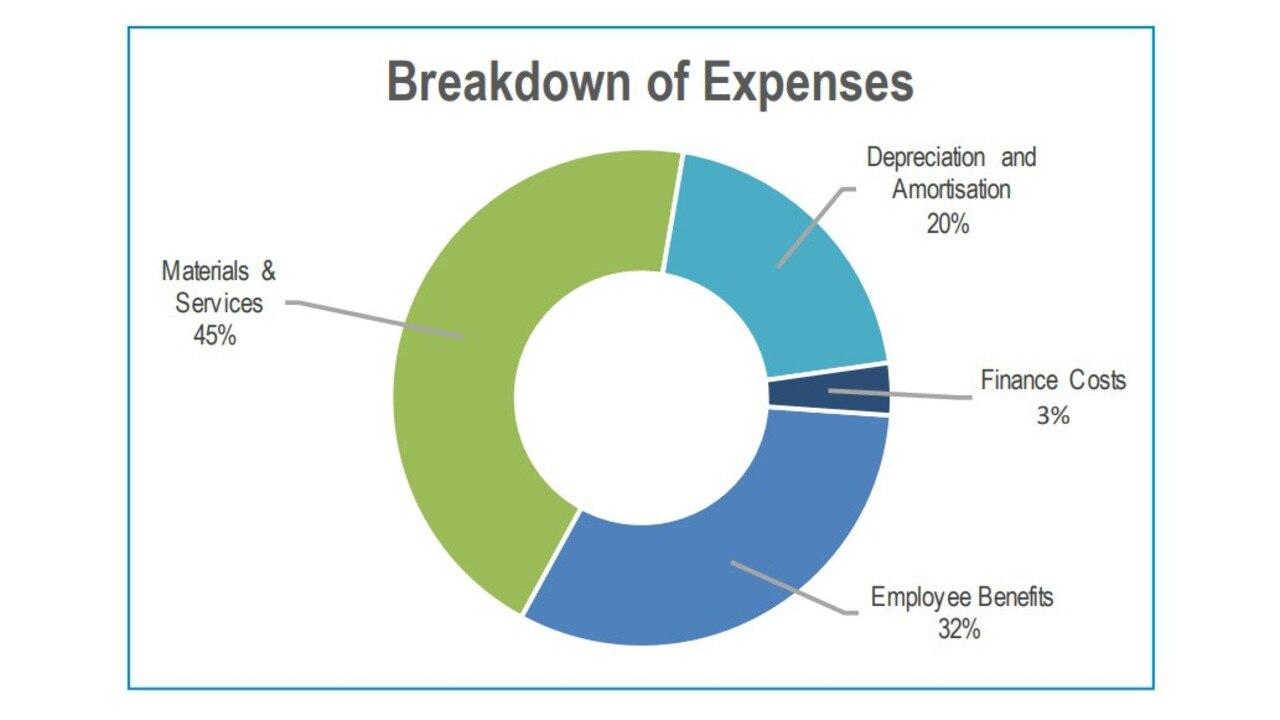 Whitsunday Regional Council's breakdown of expenses.