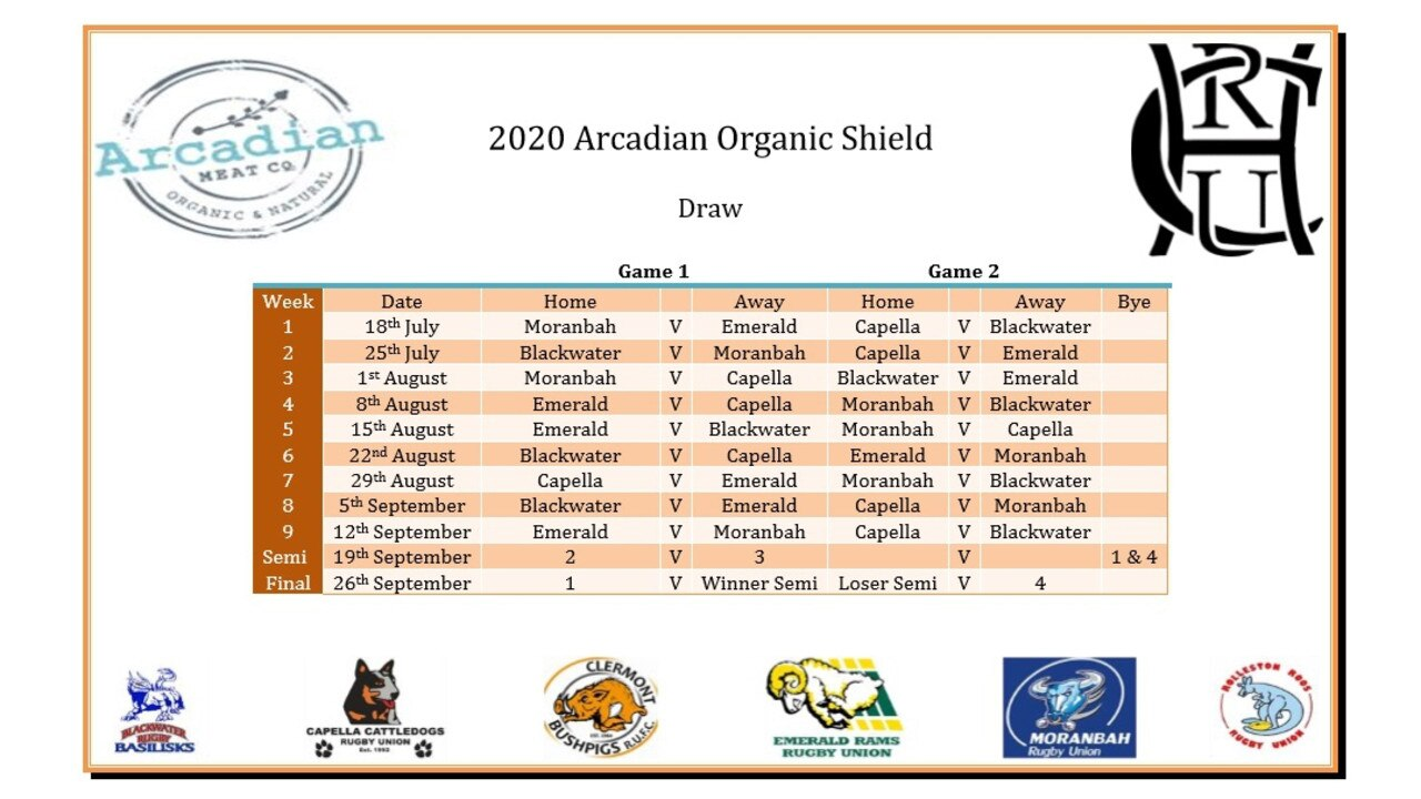Central Highlands Rugby Union 2020 Arcadian Organic Shield draw.