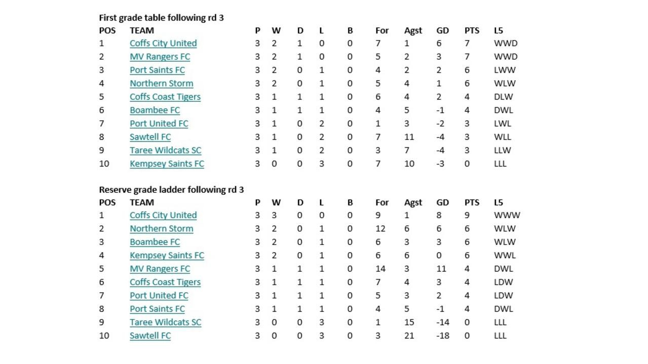 Coastal Premier League table after round three