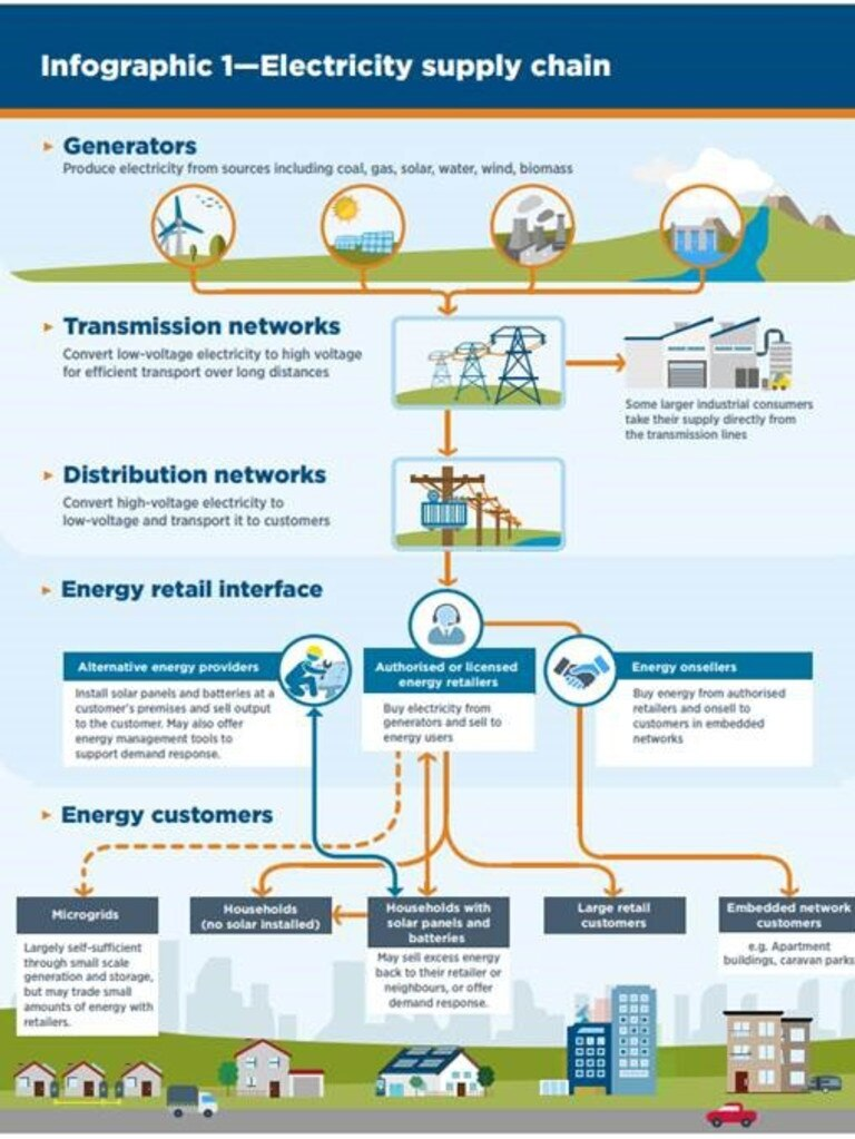 An infographic of how the electricity market works.