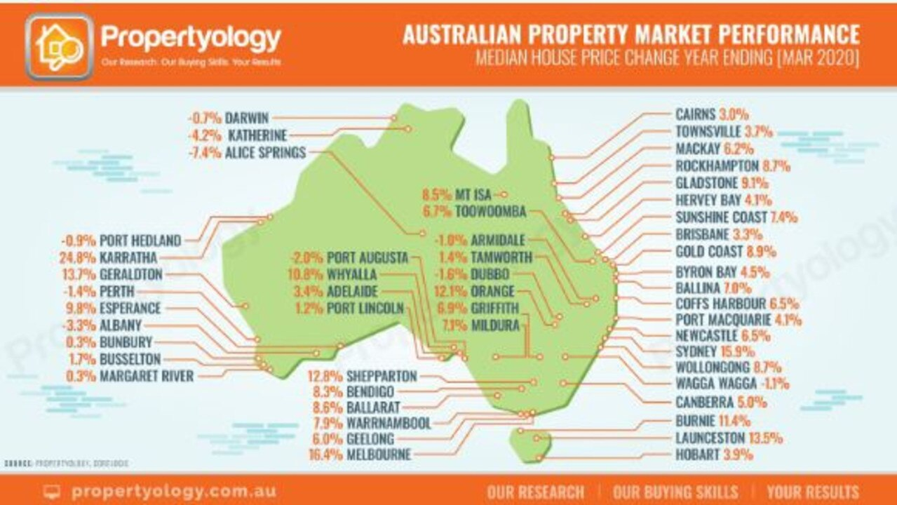 GLADSTONE'S real estate market continues to strenthen with new analysis showing house prices improved by more than 9 per cent in the 12 months to March 2020.