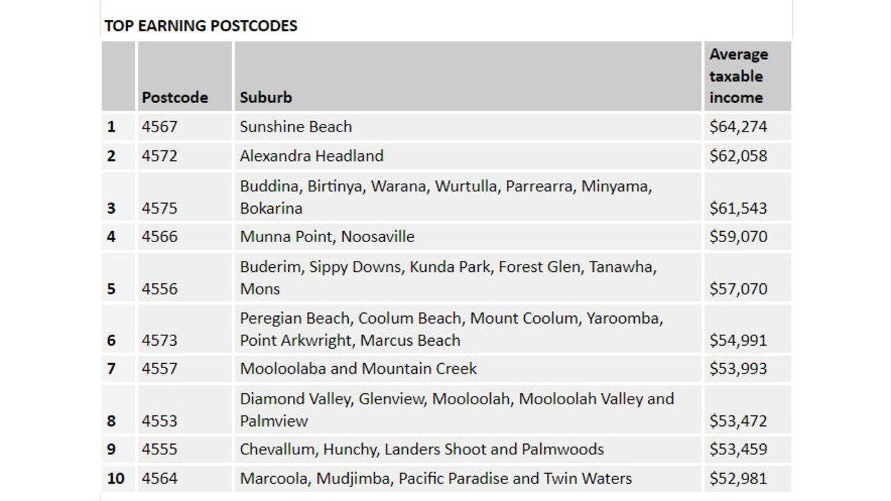 TAX FIGURES: Sunshine Coast's highest earning postcodes