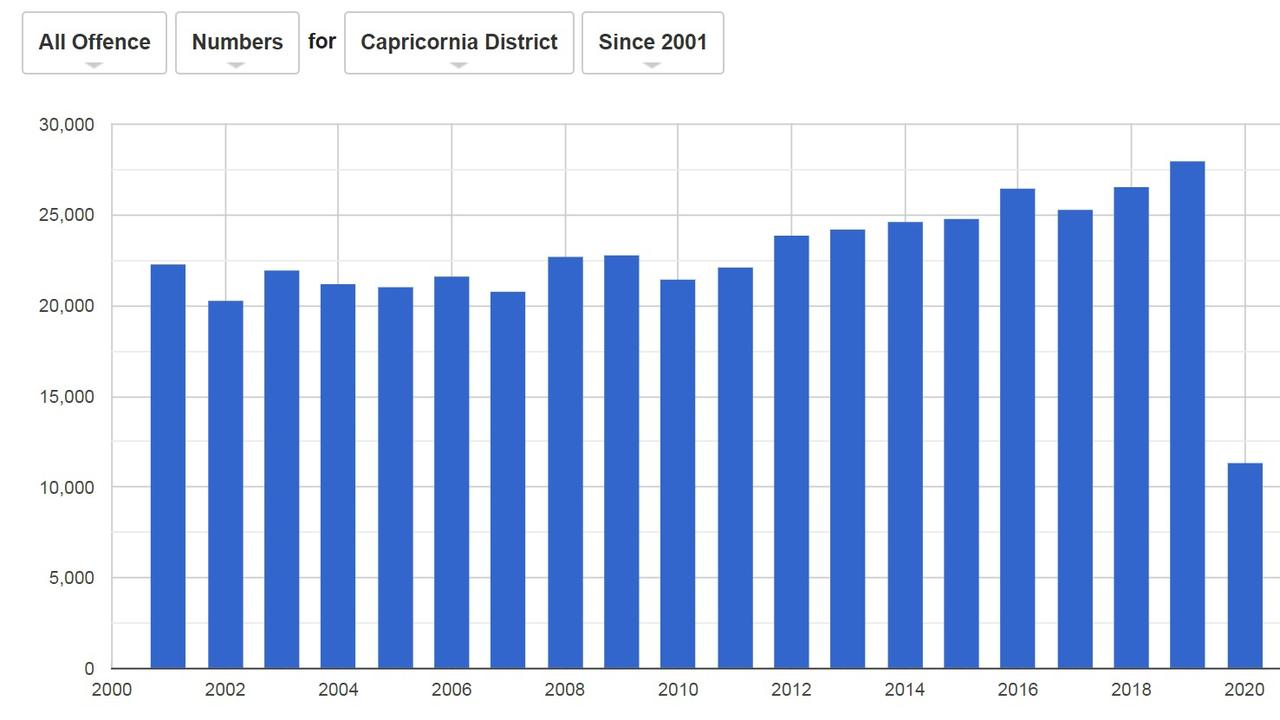 CRIME STATISTICS: This bar graph indicates a steady upward trend in the total number of crimes committed in the Capricornia region with the exception of 2020, which is not complete and expected to be influenced by COVID-19 restrictions.