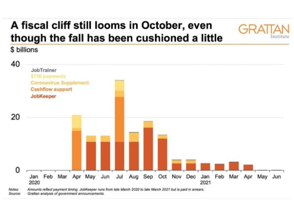 A fiscal cliff still looms in October but going into 2021 is when the real pain could begin. Picture: Grattan Institute