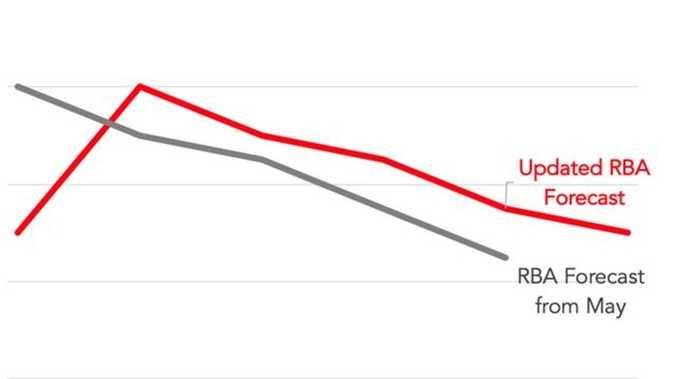 RBA's 'truly terrifying' economic prediction