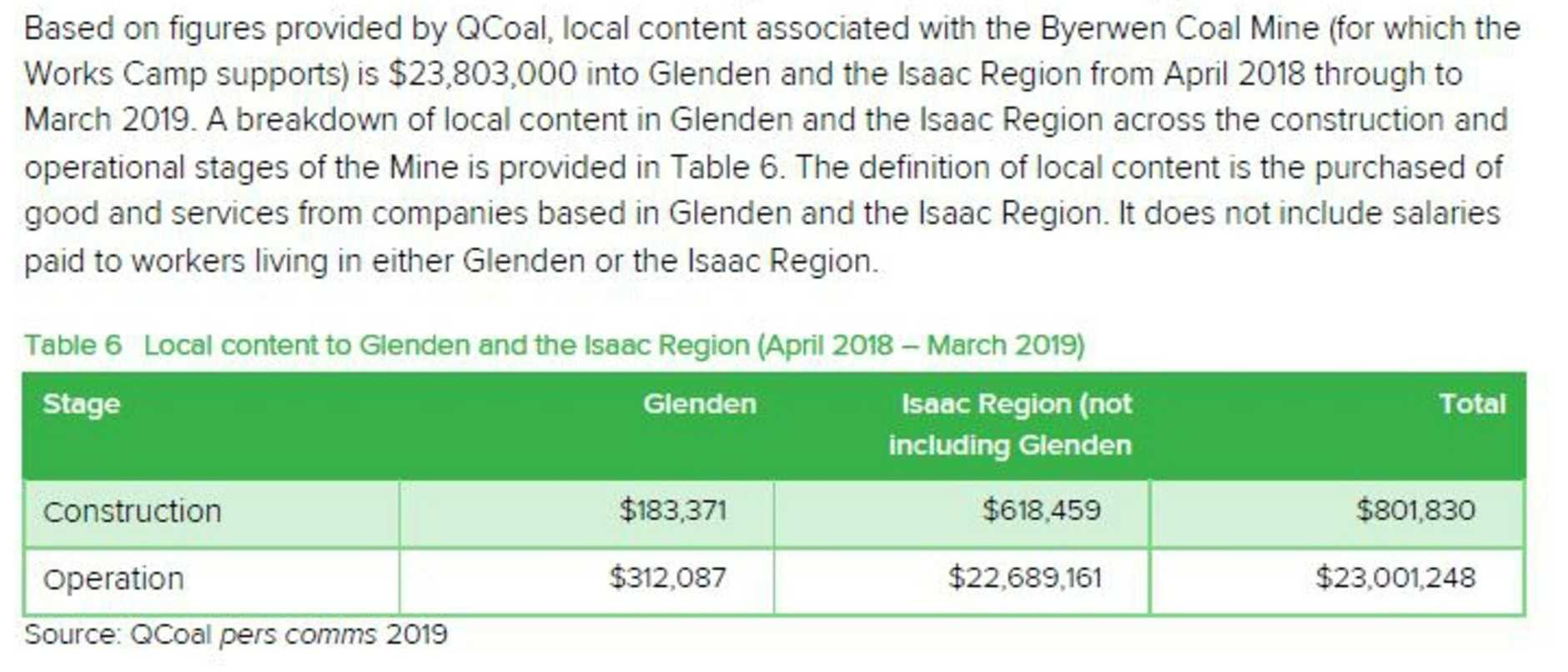 Estimated contribution to Glenden and the Isaac region from the Byerwen Coal Project. Picture: QCoal/Isaac Regional Council