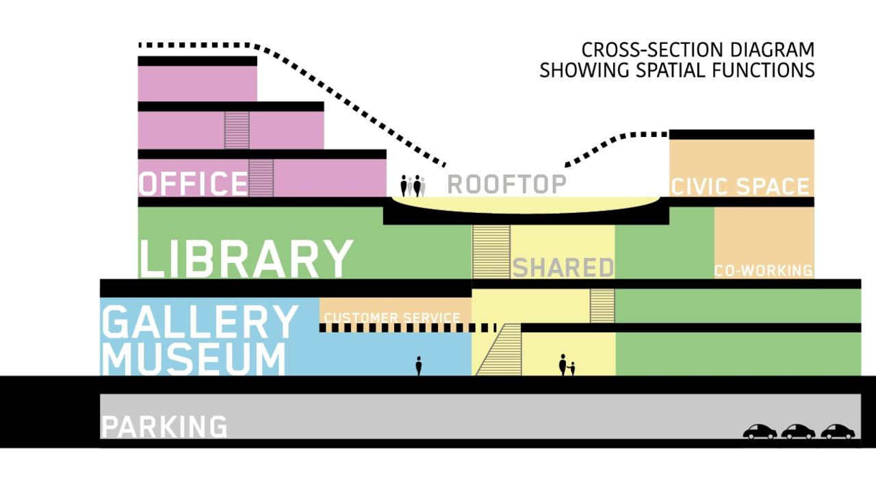 The Cultural and Civic Space will be home to a new library, art gallery and museum.
