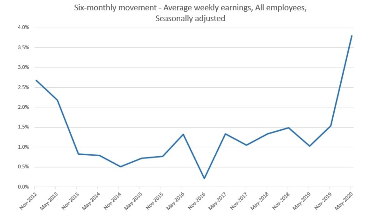 Changes in average weekly earnings from the ABS.
