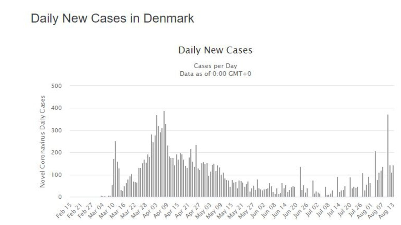 Denmark, which locked down harder, has seen a creeping resurgence of new cases. Picture: Worldmeters.
